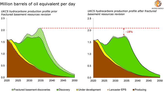 UKCS production impacted by resources revisions (source: Rystad Energy UCube)