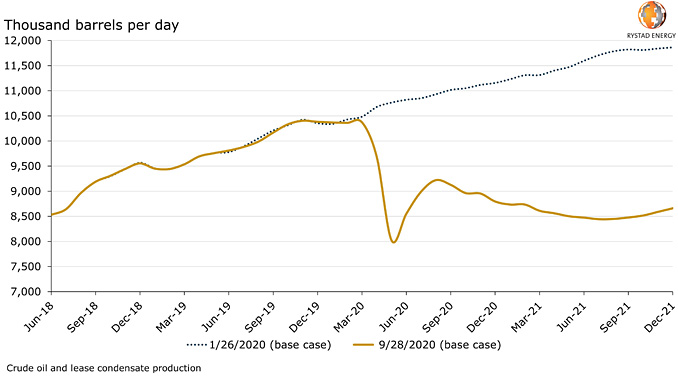 US lower 48, excluding GoM, oil production outlook by forecast time stamp (source: Rystad Energy ShaleWellCube. Rystad Energy OilMarketCube, Rystad Energy research and analysis)