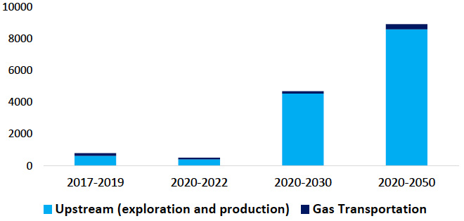 Historical growth and prospects of gas investment for short-, medium- and long-term (USD billion) (source: GECF Secretariat, based on data from the GECF GGM)