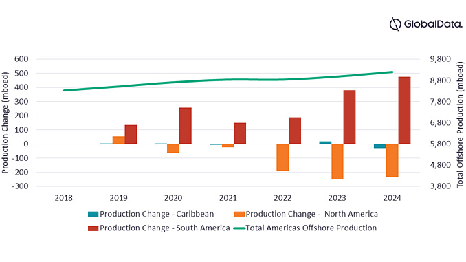 Production change (mboed) outlook from 'producing', 'planned' and 'announced' offshore projects in Americas region (mboed), 2018-2024 (source: GlobalData Oil & Gas Intelligence Center)