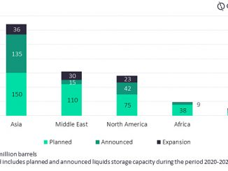 New-build and expansion liquids storage capacity by key regions, 2020-2024 (source: GlobalData Oil & Gas)