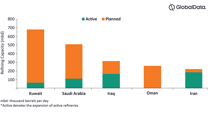 Middle East refining capacity (mbd) for active and planned refineries to 2024 (source: GlobalData Oil and Gas Intelligence Center)