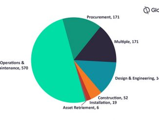 Contracts by scope and count in the oil and gas industry Q3 2020 (source: GlobalData Oil & Gas Intelligence Center)