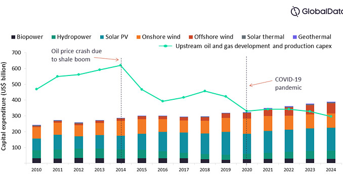 Investment outlook for upstream oil and gas and renewables energy sectors (source: GlobalData Oil & Gas Intelligence Center)