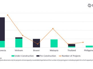 Key countries' upcoming polymer capacity, 2020-2030 (source: GlobalData Oil & Gas Intelligence Center)