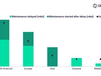 Maintenance delays – impacted capacity and refinery count by region (source: GlobalData Oil & Gas Intelligence Center)