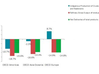 Growth rate per flow and OECD region in August 2020 (y-o-y) (source: IEA)
