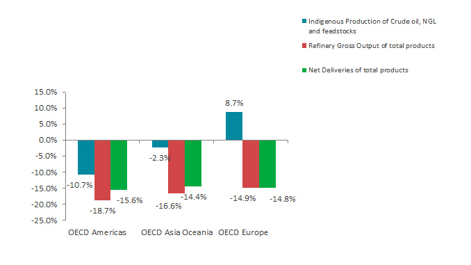 Growth rage per flow and OECD region in August 2020 (y-o-y) (source: IEA)