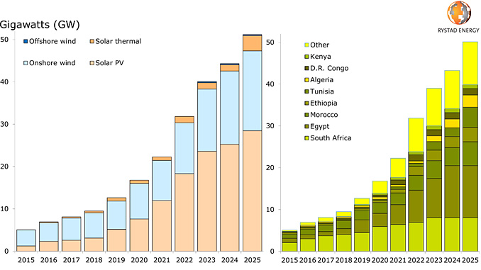 Solar and wind capacity in Africa by energy source and by country (source: Rystad Energy RenewableCube)