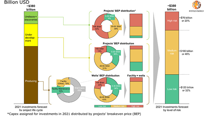 2021 E&P investments by level of risk (source: Rystad Energy UCube)
