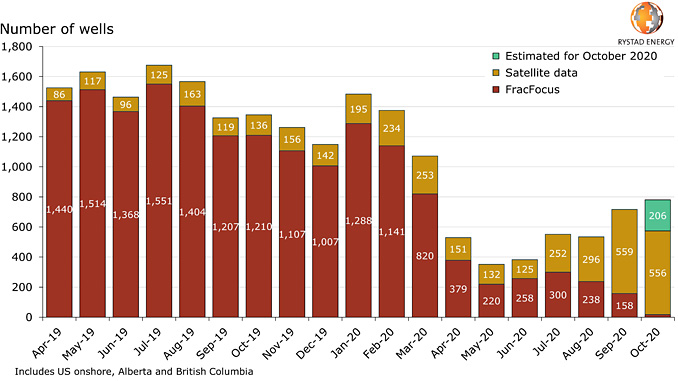 North America started frac operations by month, as of 28 October 2020 (source: Rystad Energy ShaleWellCube)