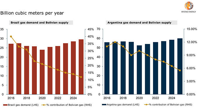 Brazil and Argentina gas demand forecast and contribution of Bolivian gas (source: Rystad Energy GasMarketCube)