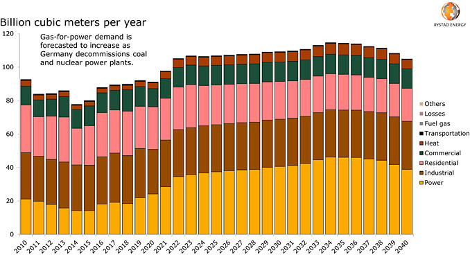 Germany's gas demand outlook by source (source: Rystad Energy GasMarketCube)