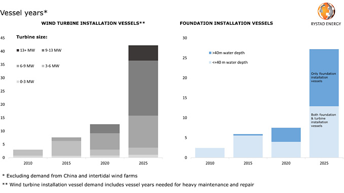 Global demand for turbine and foundation installation vessels (source: Rystad Energy OffshoreWindCube, research and analysis)