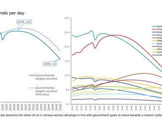 Rystad Energy long-term global oil demand forecast, split by region (source: Rystad Energy research and analysis)