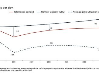 Global refinery capacity compared to total demand and utilisation rate (source: Rystad Energy OilMarketCube, research and analysis)