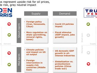 US election oil price scorecard: Bullish or bearish energy policies of candidates (source: Rystad Energy OilMarketCube, research and analysis)