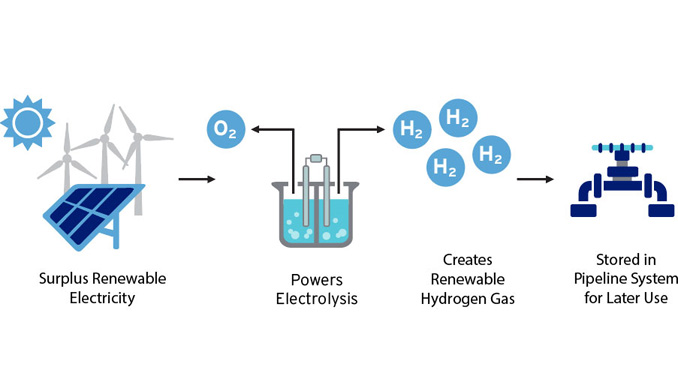 Power-to-Gas: Excess renewable electricity is used to convert water into renewable hydrogen by employing the process of electrolysis