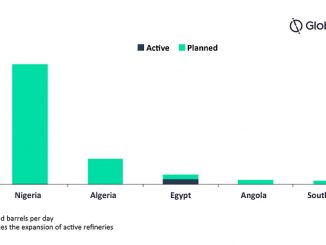 Active and planned refinery capacity in Africa by key countries, 2024 (source: GlobalData Oil and Gas Intelligence Center)