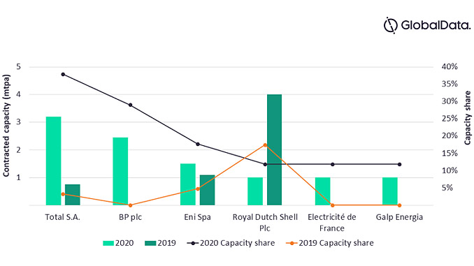 LNG contracted capacity and share signed by key purchaser companies in 2020 versus 2019 (source: GlobalData, Oil & Gas Intelligence Center)