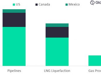 Number of oil and gas projects in North America that have been impacted by COVID-19, by segment, 2020 (source GlobalData Oil & Gas Ingelligence Center)