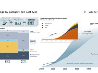 Global battery demand, manufacturing capacity and value chain breakdown (source: Rystad Energy research and analysis on Energy Transition)