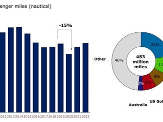 Global helicopter passenger miles outlook and share per region in 2019 (source: Rystad Energy research and analysis)