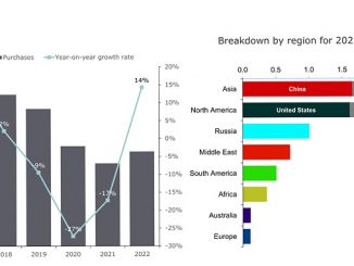 Onshore seismic purchases and annual growth rate per year (source: Rystad Energy ServiceCube)