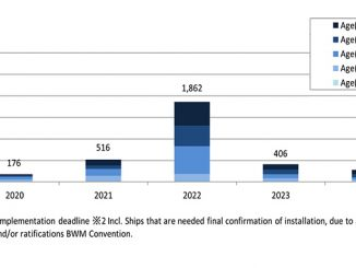Distribution of BWMS installation dates for ClassNK existing ships, as of 30 November 2020