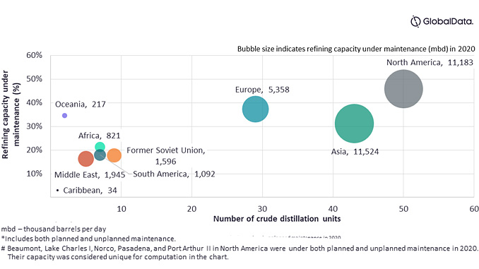 Global refining capacity under maintenance by region, 2020, mbd (source: GlobalData Oil and Gas Intelligence Center)