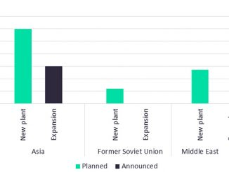 Global planned and announced SBR capacity additions by region (mtpa), 2024 (source: Petrochemicals Analytics, GlobalData Oil and Gas Intelligence Center)