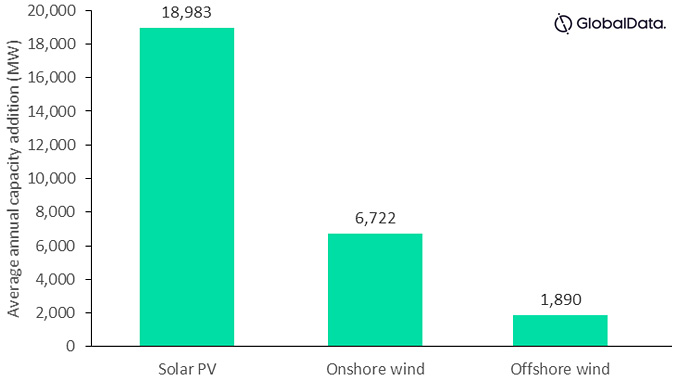 Solar PV and wind power average annual capacity additions (MW), US, 2021-2030 (source: GlobalData Power Intelligence Center)