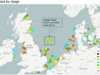 Current and future offshore wind projects in the North Sea (source: Rystad Energy OffshoreWindCube)