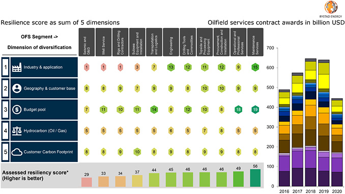 Ranking of 11 OFS segments based on resilience to energy transition (source: Rystad Energy's Energy Strategic Framework for suppliers, Rystad Energy ServiceCube)