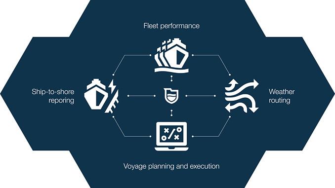 Wärtsilä Fleet Operation Solution increases safety, efficiency and compliance of your fleet in one go