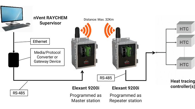 Alternative to hardwired communications: The Elexant 9200i establishes wireless connectivity between nVent RAYCHEM Electric Heat Trace Controllers and nVent RAYCHEM Supervisor software