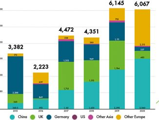 Global annual offshore wind installations from 2015-2020 (source: GWEC)