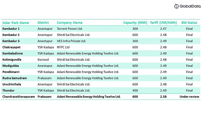 List of projects tendered (source: GlobalData, APGECL)
