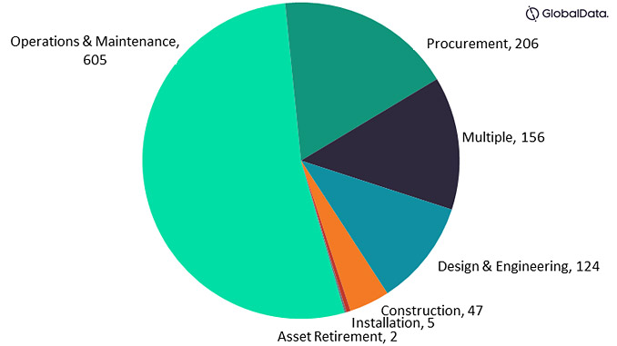 Contracts by scope and count in the oil and gas industry (source: GlobalData Oil & Gas Intelligence Center)