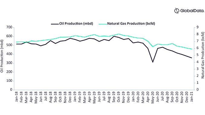 Scoop Stack shale, crude oil and natural gas production, 2018-2020 (source: GlobalData, Oil and Gas Intelligence Center)