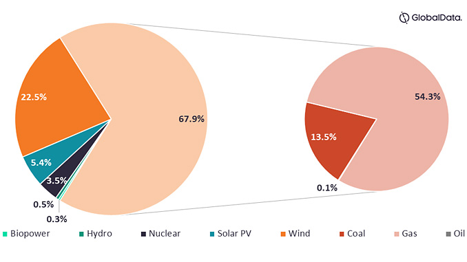Capacity mix, Texas, 2020 (source: GlobalData Power Intelligence Center)