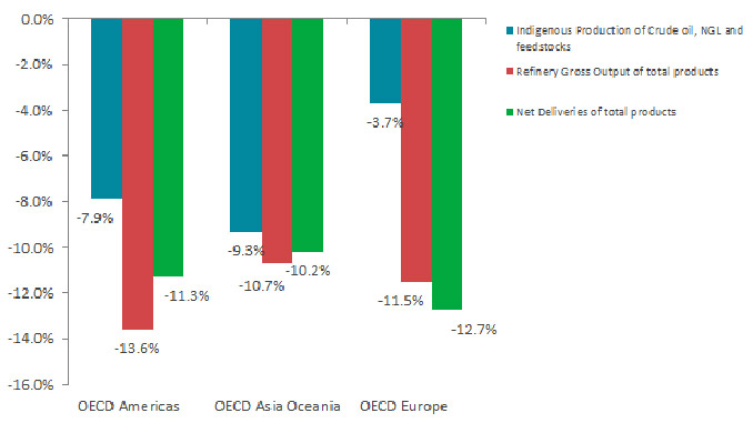 Oil growth rate per flow and OECD region in November 2020 (y-o-y) (source: IEA)