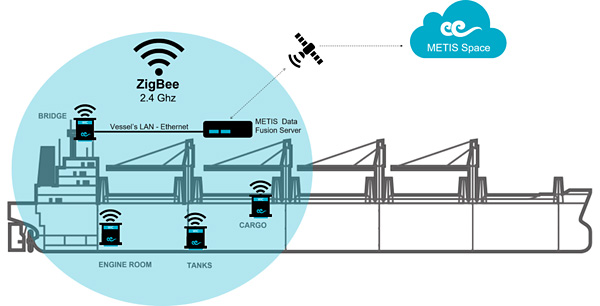 The METIS platform uses a network of Wireless Intelligent Collectors to harvest data from onboard machinery, navigational equipment and operations