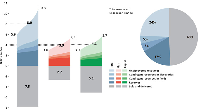 Petroleum resources and uncertainty in the estimates as of 31 December 2020 (illustration: NPD)