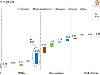 Remaining recoverable oil reserves in Alaska by area and impact classification (source: Rystad Energy UCube, research and analysis)