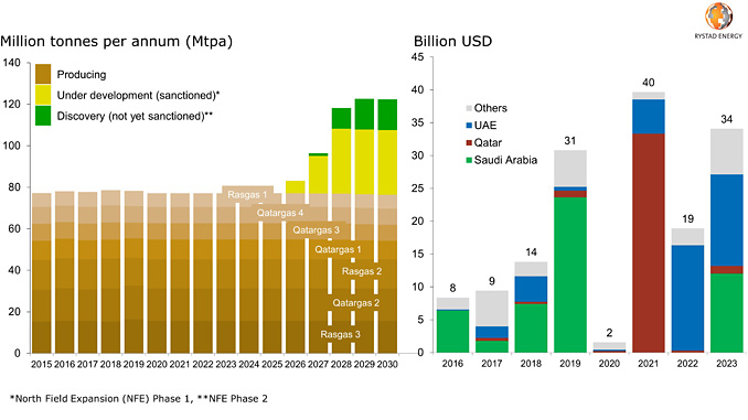 Qarar's LNG production outlook / Middle East's greenfield investment outlook (source: Rystad Energy UCube)