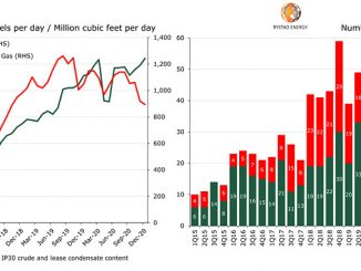 Vaca Muerta oil and gas production by month, horizontal POP activity by quarter (source: Rystad Energy ShaleWellCube)