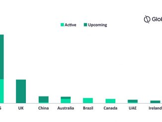 Active and upcoming CCS projects by country, 2020 (source: GlobalData Oil and Gas Intelligence Center)