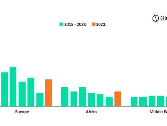 Oil and gas fields starts by region from 2015 to 2021 (source: GlobalData Oil & Gas Intelligence Center)