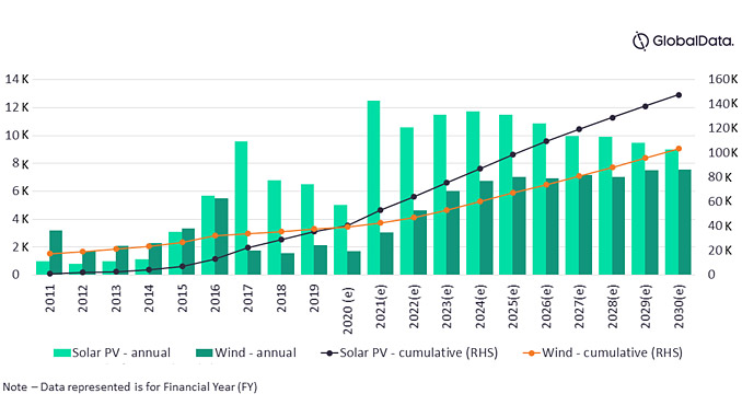 India's solar PV and wind installation trend, GW (source: GlobalData Power Intelligence Center)